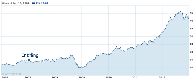 T.J. Maxx stock price at intrusion