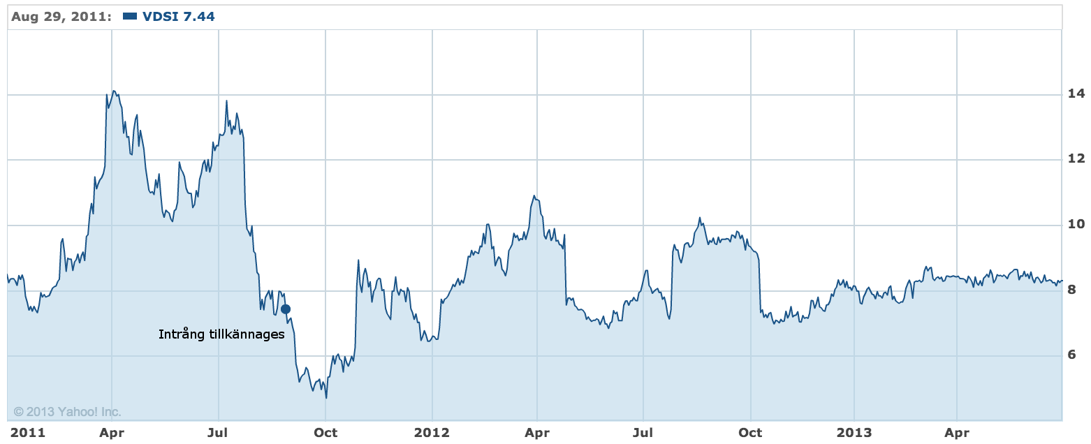 Vasco stock price at intrusion being made public