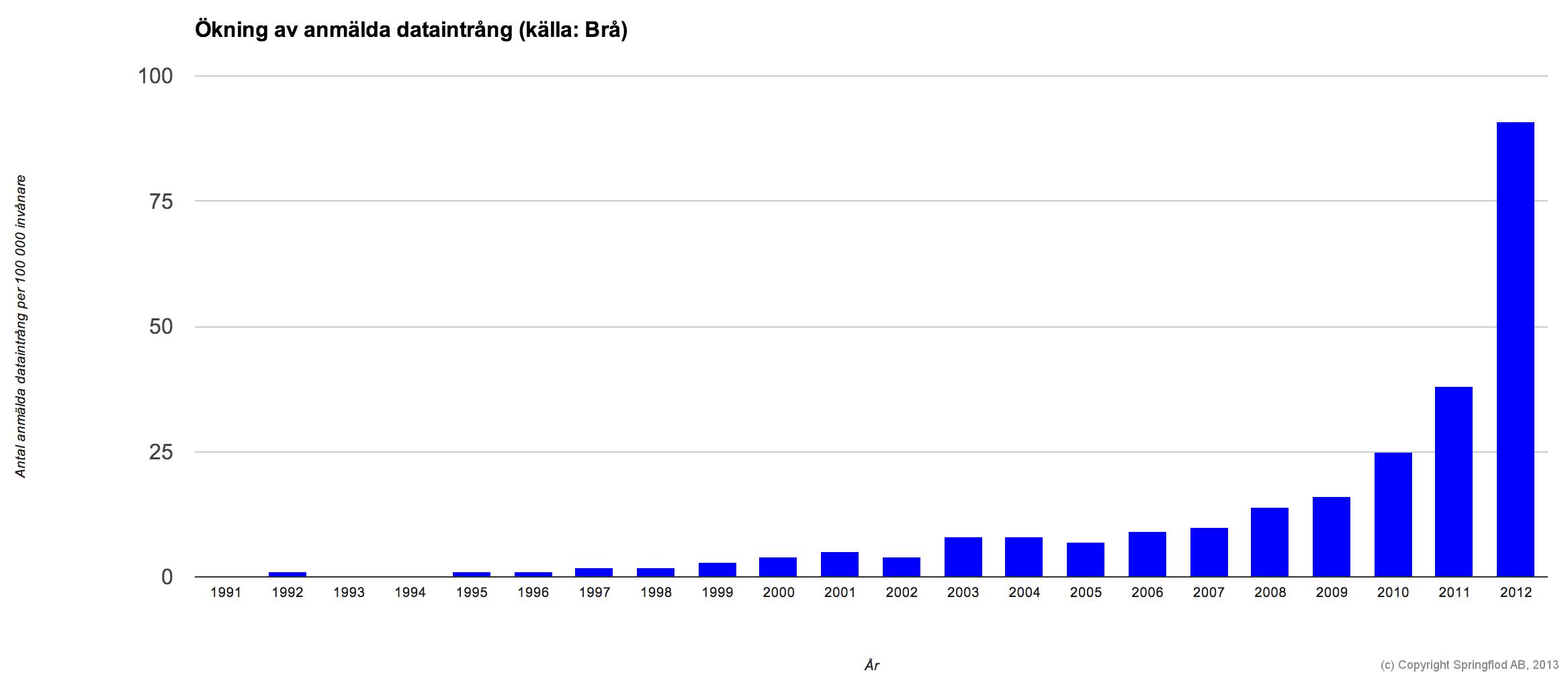 Diagram över antal anmälda dataintrång per 100 000 invånare till 2012